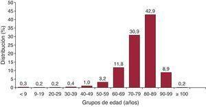 Distribución de los implantes por grupos de edad.