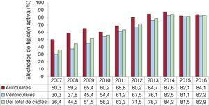 Porcentaje de electrodos de fijación activa implantados en aurícula y en ventrículo, 2007-2016.