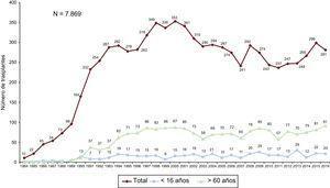 Número anual de trasplantes (1984-2016) total y por grupos de edad.