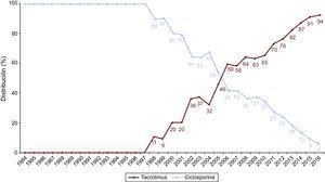 Evolución anual del uso de inhibidores de calcineurina (ciclosporina y tacrolimus) en la inmunosupresión de inicio en la muestra total (1984-2016).