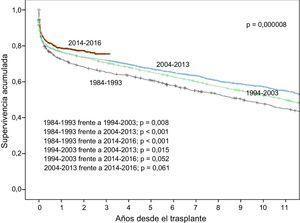 Curvas de supervivencia para la muestra total según el periodo de trasplante (intervalos de 10 años desde 1984 a 2013 y periodo 2014-2016).
