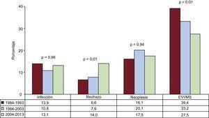 Causas principales de muerte entre el primer y el quinto año tras el trasplante para la serie total (1984-2013). EVI: enfermedad vascular del injerto; MS: muerte súbita.