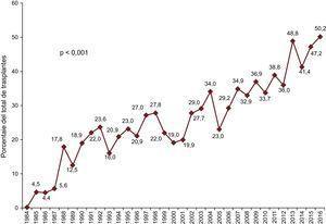 Porcentaje anual de trasplantes urgentes sobre la población total (1984-2016).
