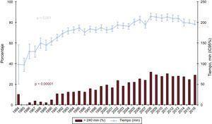 Evolución anual de tiempo de isquemia y porcentaje de tiempo de isquemia > 240min (1984-2016). IC95%: intervalo de confianza del 95%.