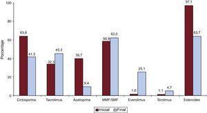 Inmunosupresión inicial y de mantenimiento en toda la serie (1984-2016). Variaciones evolutivas según el tipo de fármaco: al inicio del trasplante y al final del seguimiento. MMF: micofenolato mofetilo; SMF: micofenolato sódico.