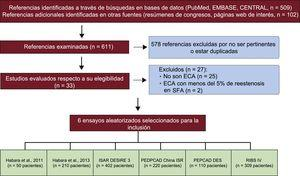 "Diagrama de flujo del proceso de selección de los ensayos. CENTRAL: Cochrane Central Register of Controlled Trials; ECA: ensayo controlado y aleatorizado; ISAR-DESIRE 3: Randomized Trial of Paclitaxel-Eluting Balloon, Paclitaxel-Eluting Stent and Plain Balloon Angioplasty for Restenosis in ""-Limus""-Eluting Coronary Stents; PEPCAD China ISR: A Multicenter, Randomized, Active Controlled Clinical Study to Evaluate the Safety and Efficacy of the Treatment of In-stent Restenosis Lesion by Paclitaxel-eluting PTCA-Balloon Catheter vs Paclitaxel-eluting Stent; PEPCAD DES: Treatment of DES-In-Stent Restenosis With SeQuent Please Paclitaxel Eluting PTCA Catheter; RIBS IV: Restenosis Intrastent of Drug-eluting Stents: Paclitaxel-eluting Balloon vs Everolimus-eluting Stent. A Prospective, Multicenter and Randomized Clinical Trial."