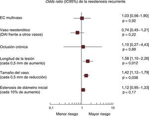 Análisis multivariable de la reestenosis recurrente en pacientes tratados con angioplastia con balón farmacoactivo por reestenosis en un stent farmacoactivo. Gráficos de los valores de odds ratio asociados con la reestenosis recurrente estratificados según el ensayo. Los cuadrados indican la estimación puntual y los extremos izquierdo y derecho de las líneas corresponden al IC95%. DAI: arteria coronaria descendente anterior izquierda; EC: enfermedad coronaria; IC95%: intervalo de confianza del 95%.