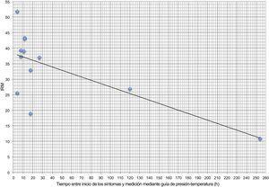 Correlación entre IRM y tiempo entre el inicio de los síntomas y la determinación del IRM. IRM:índice de resistencia de la microcirculación.