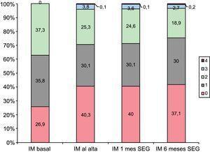 Cambios en el grado de IM respecto a la situación basal hasta los 6 meses de seguimiento, evaluados mediante ecocardiografía transtorácica. IM: insuficiencia mitral; SEG: seguimiento.