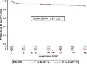 Curvas de supervivencia según el grado de IM basal. IM: insuficiencia mitral.