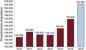 Evolución histórica del número de procedimientos diagnósticos desde 2010.