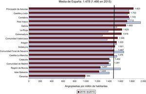 Angioplastias por millón de habitantes, media española y total por comunidades autónomas en 2015 y 2016. Fuente: Instituto Nacional de Estadística27.