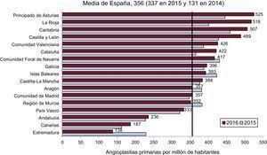 Angioplastias primarias por millón de habitantes, media española y total por comunidades autónomas en 2015 y 2016.