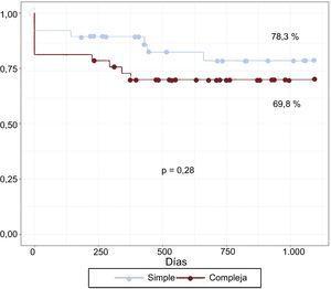 Curvas de Kaplan-Meier ajustadas de la supervivencia sin MACE a los 3 años de seguimiento entre los pacientes tratados con la estrategia simple y con la compleja. MACE: eventos adversos cardiacos mayores.