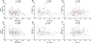 Correlaciones del PSLA y el PSCA con el índice de masa ventricular izquierda (A y D), el EE' medio (B y E) y la fracción de eyección del ventrículo izquierdo (C y F). EE': cociente E/e'; FEVI: fracción de eyección del ventrículo izquierdo; IMVI: índice de masa ventricular izquierda; PSCA: pico de strain de la contracción auricular; PSLA: pico de strain longitudinal auricular.