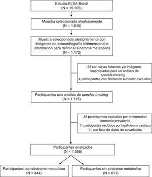 Criterios de inclusión de los participantes en la evaluación del strain (deformación) longitudinal global.