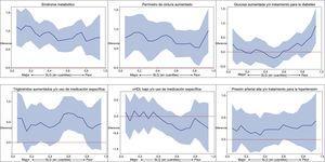 Diferencias del SLG (en unidades porcentuales de SLG e intervalos de confianza del 95%) en la regresión por cuantiles ajustada, en relación con la presencia del síndrome metabólico o sus componentes entre los cuantiles 5 y 95 del SLG. Con ajuste por sexo, edad (años), raza/color, nivel de estudios y centro del estudio ELSA-Brasil y, en el análisis de los diversos componentes individuales del síndrome metabólico, también para los demás componentes de este síndrome. cHDL: colesterol unido a lipoproteínas de alta densidad; SLG: strain longitudinal global.