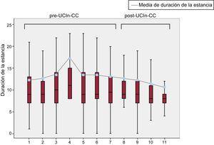 Media y mediana de la estancia hospitalaria, agrupando los periodos de estudio en intervalos trimestrales. UCIn-CC: unidad de cuidados intermedios después de cirugía cardiaca.