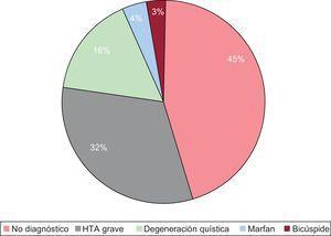 Diagnóstico etiológico. HTA: hipertensión arterial.
