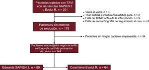 Diagrama de flujo de la población de pacientes del estudio. TAVI: implante percutáneo de válvula aórtica; TCMD: tomografía computarizada con multidetectores.