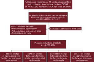 Diagrama resumen de la selección de participantes en el estudio. cLDL:colesterol unido a lipoproteínas de baja densidad; SIDIAP: Sistema de Información Para el Desarrollo de Investigación de Atención Primaria.