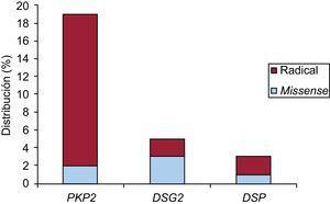 Distribución de las variantes genéticas encontradas según el tipo de gen afectado y su naturaleza. DSG2: desmogleína 2; DSP: desmoplaquina; PKP2: plakofilina 2.