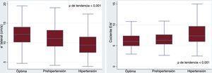 Función diastólica (velocidad e' y cociente E/e') según las categorías de presión arterial.