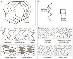 Estructura y diseño de los stents. A-C:la estructura básica de un stent está formada por struts (puntales), anillos, celdas, coronas y conectores; strut: elemento individual que forma las entidades estructurales mayores (celdas, anillos y coronaria); celda: pequeña estructura de un stent que se repite regularmente, delimitada por 2capas de anillos y los conectores; puede ser abierta o cerrada; conectores: unen los anillos adyacentes y pueden ser rectos o curvos o pueden ser soldaduras que unen directamente los anillos; anillos y coronas: (1corona = 2struts) comprenden un grupo de celdas y se mantienen unidos por conectores. D:orientación del stent (en fase o fuera de fase) y conectores (pico a pico inclinados; parte media del eje; pico a pico fuera de fase; pico a valle en fase); el diseño y la geometría de esos componentes definen el funcionamiento mecánico de un stent: las coronas y los anillos determinan el sostén radial y la capacidad de expansión; el número de conectores determina la estabilidad longitudinal, la flexibilidad, la aplicabilidad, el acceso a las ramas laterales y la integridad longitudinal; el diseño de celdas abiertas con un reducido número de conectores proporciona mayor flexibilidad al stent, reduce la lesión arterial y disminuye la respuesta neointimal.