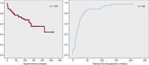 A: supervivencia libre de muerte o trasplante de los 101pacientes con miocardiopatía dilatada alcohólica. B:tiempo desde la evaluación cardiaca inicial hasta la recuperación significativa de la fracción de eyección del ventrículo izquierdo de los pacientes con miocardiopatía alcohólica y recuperación significativa de la fracción de eyección del ventrículo izquierdo (n=42). ECI: evaluación cardiaca inicial.