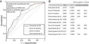 Exactitud de las mediciones de la GE en cuanto a la predicción del estado en los pacientes con MSC-EC (n = 130) y los controles con MS-no-EC (n = 73). A: solo se muestran las AUC con los valores de p más estadísticamente significativos y su línea de referencia. B: se indican todas las AUC con la combinación más útil de sensibilidad y especificidad para cada medida de la GE (umbral, > 3,5 mm). AUC: área bajo la curva; AV: auriculoventricular; EC: enfermedad coronaria; GE: grasa epicárdica; IV: interventricular; MS: muerte súbita; MSC: muerte súbita cardiaca; puntuación de GE: suma total de las mediciones del grosor de la GE en cada individuo; VD: ventrículo derecho; VI: ventrículo izquierdo. La significación estadística (p < 0,05) se evaluó con el método de la curva de características operativas del receptor.