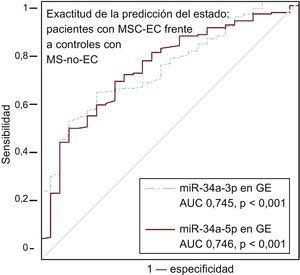 Exactitud de las determinaciones de miRNA-34a-3p y miRNA-34a-5p de la GE en cuanto a la predicción del estado de los pacientes con MSC-EC (n = 186) y los controles con MS-no-EC (n = 28). Se presentan las curvas ROC para los miARN con resultados estadísticamente significativos y sus líneas de referencia. AUC: área bajo la curva; EC: enfermedad coronaria; GE: grasa epicárdica; miARN: micro-ARN; MS: muerte súbita; MSC: muerte súbita cardiaca; ROC: características operativas del receptor. La significación estadística (p < 0,05) se evaluó con el método de ROC.