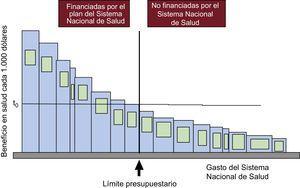 Límite presupuestario (vertical) que separa las tecnologías financiadas de las no financiadas por el Sistema Nacional de Salud y umbral de efectividad coste (t0). Reproducido con permiso de Culyer et al.12.