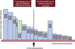 Pérdida de salud por una selección inadecuada de las tecnologías financiadas por el Sistema Nacional de Salud. Reproducido con permiso de Culyer et al.12.