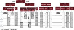 Recomendaciones acerca de la duración óptima de la doble antiagregación plaquetaria de pacientes con enfermedad aterotrombótica. A: ácido acetilsalicílico; AVB: armazón vascular bioabsorbible; BLF: balón liberador de fármaco; C: clopidogrel; CRC: cirugía de revascularización coronaria; ICP: intervención coronaria percutánea; m: meses; P:prasugrel; SFA: stent farmacoactivo; SM: stent metálico; T: ticagrelor. Adaptado con permiso de Gómez-Polo et al.23.