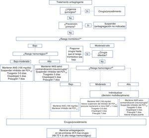 Recomendaciones para la retirada y reintroducción de los fármacos antiagregantes en función del tipo de intervención y los riesgos trombótico y hemorrágico. AAS: ácido acetilsalicílico; DAP: doble antiagregación plaquetaria. aClasificación del riesgo trombótico (tabla 3). bClasificación del riesgo hemorrágico (tabla 1 del material suplementario). cDe ser necesario, suspender el AAS 3 días antes de la intervención.