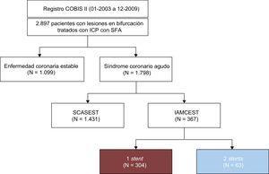 Diagrama de flujo de la población en estudio. COBIS: COronary BIfurcation Stenting; IAMCEST: infarto agudo de miocardio con elevación del segmento ST; ICP: intervención coronaria percutánea; SCASEST: síndrome coronario agudo sin elevación del segmento ST; SFA: stent farmacoactivo.