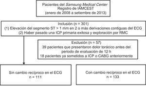 Diagrama de flujo de la población en estudio. CABG: cirugía de revascularización aortoconaria; ECG: electrocardiograma; IAMCEST: infarto agudo de miocardio con elevación del segmento ST; ICP: intervención coronaria percutánea; RMC: resonancia magnética cardiaca.