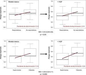Mejora de la capacidad de discriminación de los modelos predictivos. La mejora de la capacidad de discriminación se representa visualmente mediante un diagrama de caja con bigotes. La pendiente de discriminación se define como la diferencia en la media de las probabilidades de episodios menos la ausencia de episodios (panel superior: remodelado inverso a los 6 meses; panel inferior: mortalidad a los 5 años). La incorporación del biomarcador HGF al modelo básico incrementa la pendiente de discriminación (línea roja) de los modelos predictivos. La diferencia en la pendiente de discriminación la constituye la propia MDI. HGF: factor de crecimiento hepatocitario; MDI: mejora de discriminación integrada. Esta figura se muestra a todo color solo en la versión electrónica del artículo.