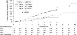 Curva de la función de incidencia acumulada de eventos coronarios considerando la presencia de riesgos competitivos con eventos cardiovasculares no coronarios. Datos insuficientes: datos de albúmina plasmática no disponibles; 651 subcohorte + 105 eventos coronarios + 43 eventos cardiovasculares no coronarios = 799; 799 - 13 eventos coronarios en la subcohorte - 11 eventos cardiovasculares no coronarios en la subcohorte = 775.