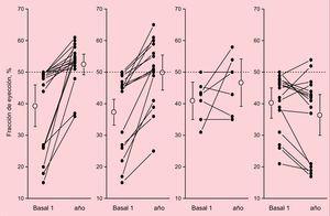 Reversibilidad de la miocardiopatía alcohólica según el grado de consumo evolutivo de los pacientes. Se observa que los pacientes con miocardiopatía alcohólica que permanecen abstinentes presentan una mejor recuperación de la fracción de eyección del ventrículo izquierdo (FEVI) que los de otros grupos. La FEVI de los pacientes que persisten en un elevado consumo de alcohol (> 80 g/día) empeora evolutivamente. Es destacable que los pacientes que no consiguen permanecer abstinentes, pero que disminuyen su consumo a dosis < 60 g/día (situación de consumo controlado) también presentan un grado de mejoría similar al de los abstinentes. Reproducido con permiso de Nicolás et al.10.