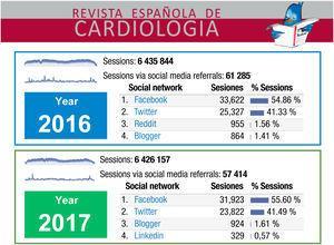 Número de sesiones en www.revespcardiol.org en general y a través de redes sociales en 2016 y 2017.