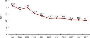 Tiempo de respuesta de los evaluadores de Rev Esp Cardiol para primeras versiones de artículos originales (datos del primer semestre de cada año).