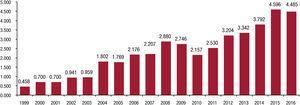Evolución del factor de impacto de Rev Esp Cardiol desde 1999.