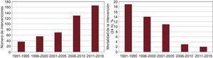 Experiencia mundial con la septostomía auricular en el tratamiento de la hipertensión arterial pulmonar. A la izquierda se muestra el número de intervenciones a lo largo de los años. A la derecha se muestra que la mortalidad inmediata asociada con la intervención se ha reducido como resultado de la experiencia y las modificaciones de la técnica.