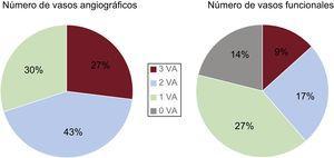 Número de vasos evaluados mediante angiografía y mediante reserva fraccional de flujo. El número de vasos afectados funcionalmente puede cambiar de manera notable respecto a la evaluación angiográfica inicial. VA: vaso afectado. Reproducido con permiso de Sant'Anna et al.35.
