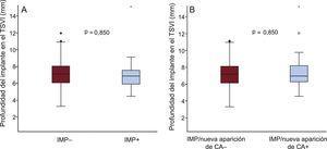 Profundidad del implante según la necesidad de IMP (A) e IMP/nueva aparición de AC (B). AC: alteraciones de la conducción; IMP: implante de marcapasos permanente; TSVI: tracto de salida del ventrículo izquierdo.