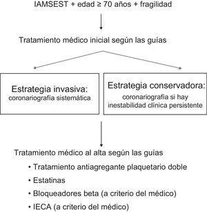 Algoritmo del estudio. IAMSEST: infarto agudo de miocardio sin elevación del ST; IECA: inhibidores de la enzima de conversión de la angiotensina.