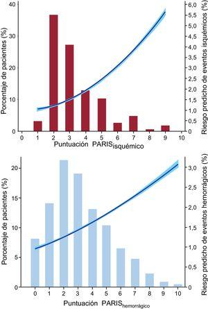 Histograma de frecuencia de eventos trombóticos e isquémicos (frecuencias estimadas modeladas mediante polinomiales fraccionados).