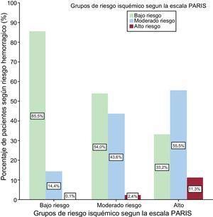 Distribución de los grupos de riesgo trombótico e isquémico.