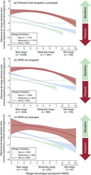 Equilibrio isquémico-hemorrágico en función de la puntuación PARIS. El riesgo esperado de eventos isquémicos y hemorrágicos se modeló mediante polinomiales fraccionados. TAPD: tratamiento antiagregante plaquetario doble.
